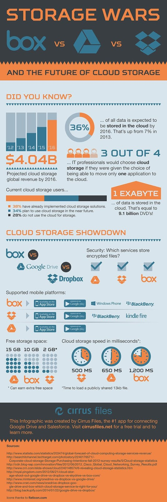 """Cloud Storage Providers - How the Top 3 Stack up Side by Side"""