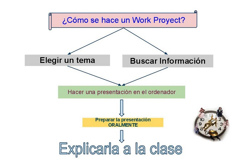 How to make a project work?
