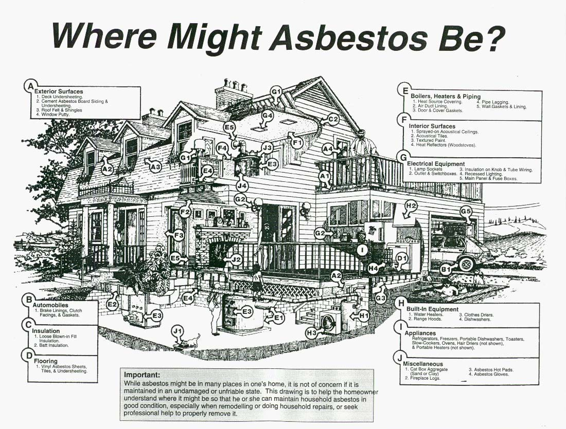 Asbestos might be discovered during a major reno in a kitchen when a wall is opened up.