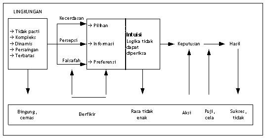 Diagram Pengambilan Keputusan dengan Intuitif Emosional