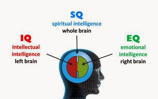 Πνευματική Νοημοσύνη και Εσωτερική Ανάπτυξη