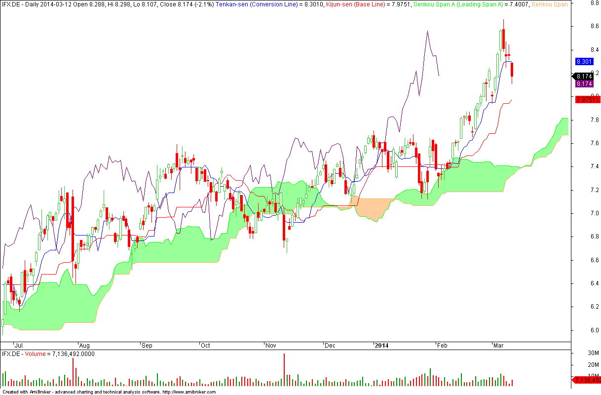 Infineon Technologies - wykres dzienny
