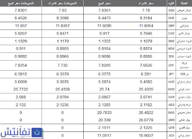 اسعار الدولار في السوق السوداء مصر اليوم السبت 14-11-2015