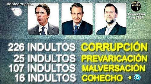 CORRUPCION INDULTOS