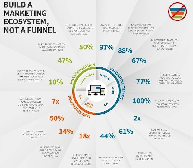 Build marketing ecosystem, not a funnel - #startup #startsmeup