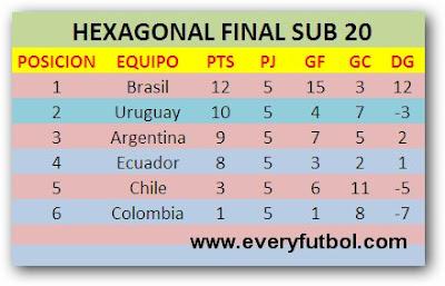 Tabla De Posiciones Fase Final - Sudamericano Sub 20 Perú 2011