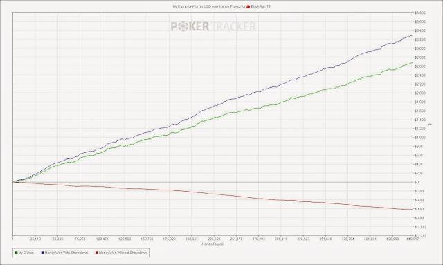 red line graph pokertracker