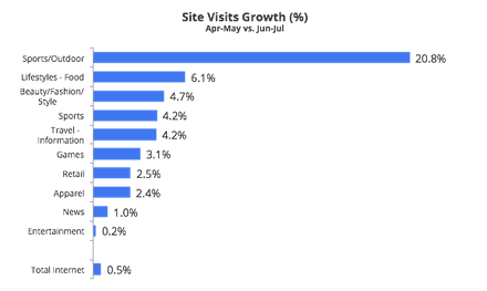 Site+Visits+Growth+ +comScore+2013 Score goals with Google during the World Cup (part 2 of 5)