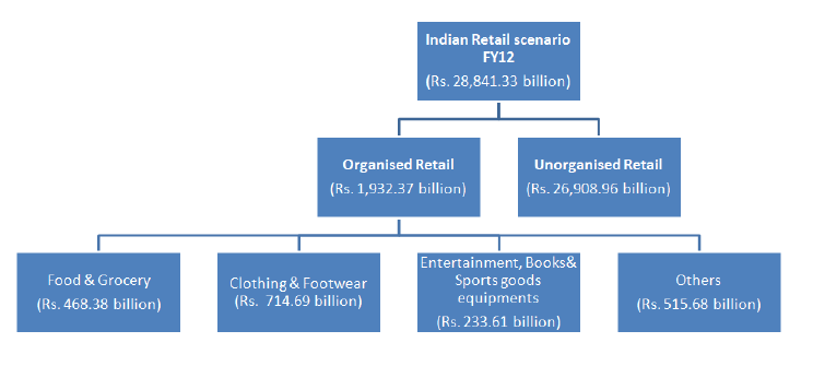 review of literature for fdi in retail