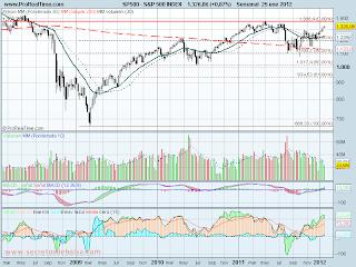 analisis tecnico de-S&P 500-a 26 de enero de 2012