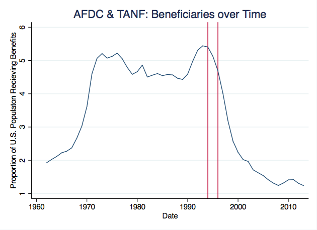 a look at the aid to families with dependent children afdc and its benefits Tanf replaced aid to families with dependent children (afdc policy basics: an introduction to tanf continue benefits to the children in a family even.
