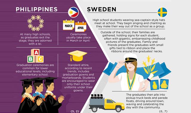 Graduations Around The World