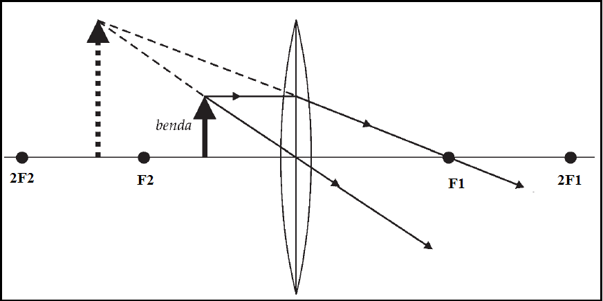 Cara Menggambar Pembentukan Bayangan Pada Lensa Cembung di ruang I