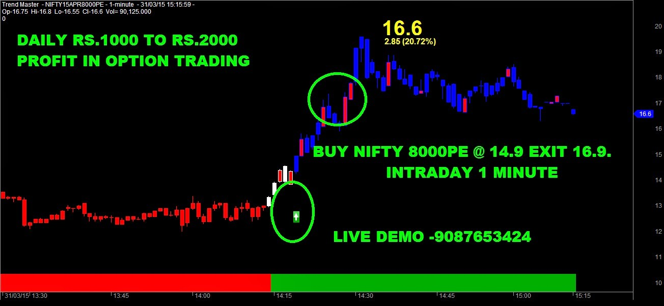 Option trading exit strategies