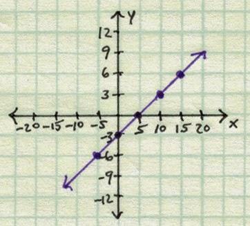 Graph of y = 3/5 x - 3