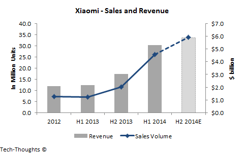 Xiaomi - Sales and Revenue