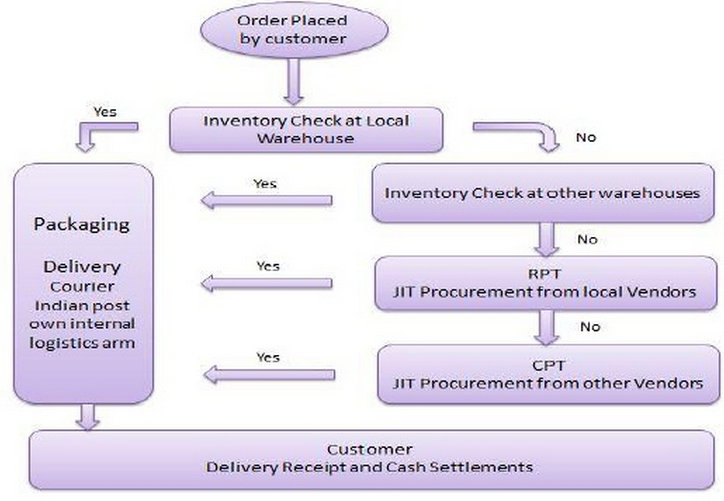 just in time inventory Just-in-time (jit) is a production strategy that strives to improve a business' return on investment by reducing in-process inventory and associated storage costs.