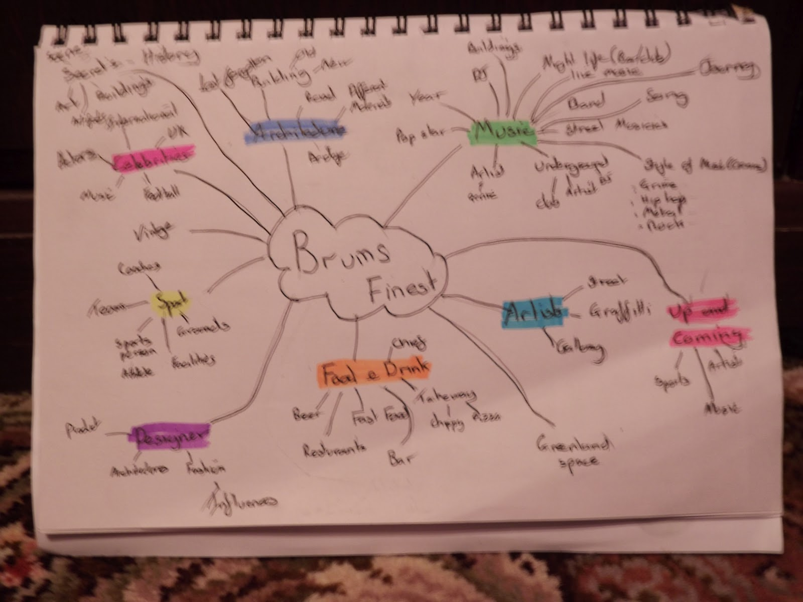 mind map of initial ideas for magazine theme