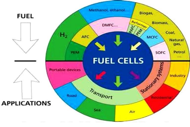 Cara kerja dan aplikasi sel bahan bakar hidrogen bahan prinsip