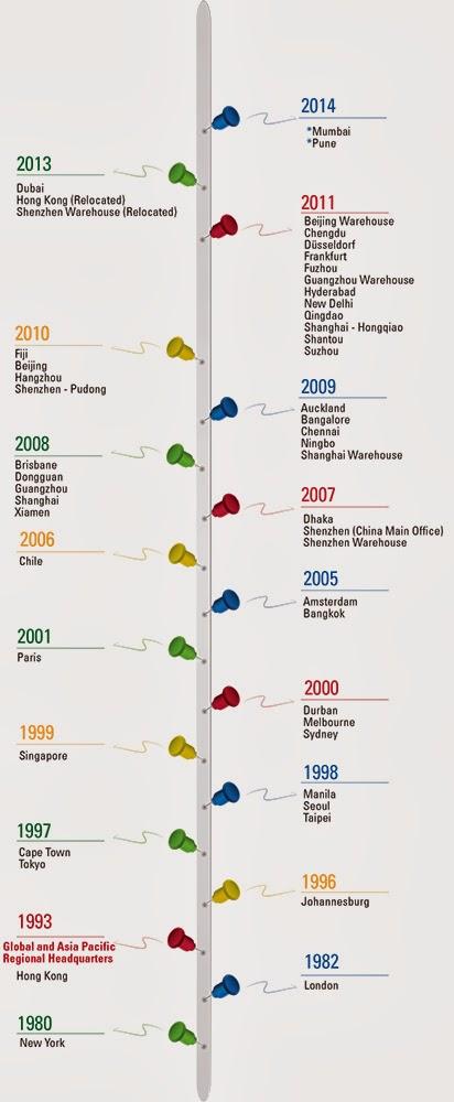 Royale Timeline History
