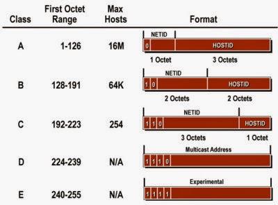 pembagian Kelas IP Address Pada Jaringan Komputer