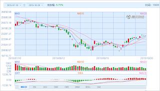 中国株コバンザメ投資 香港ハンセン指数20151020