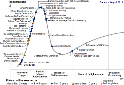 Hype cycle des technologies émergentes 2015