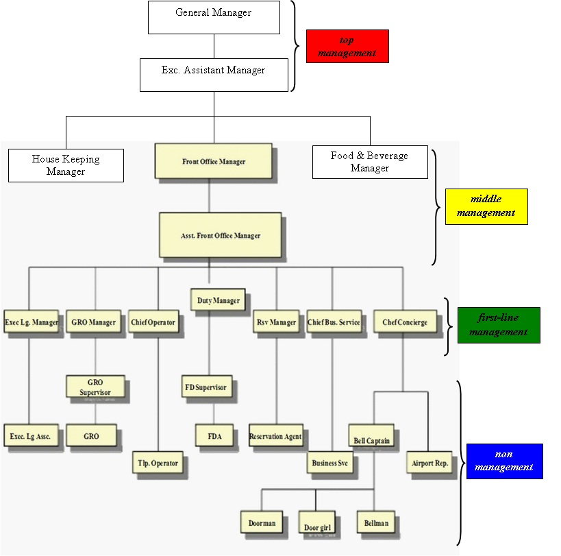 Dhanar manager organizational structure of front office for large hotel altavistaventures Choice Image