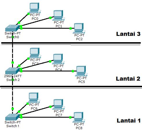 Network vlan