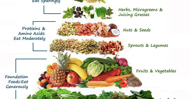 Raw Food Pyramid. What you need to include in your diet if you are ...
