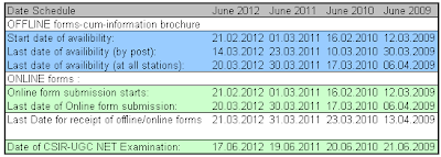 CSIR-UGC NET June Exam Dates