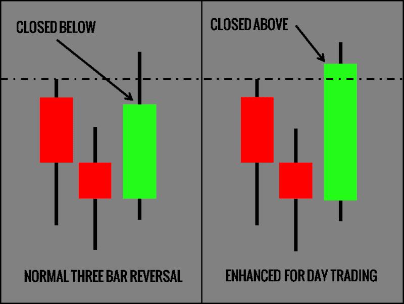 Day trading strategies blog