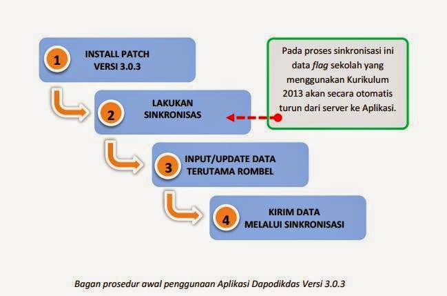 Patch Dapodikdas 3.0.3