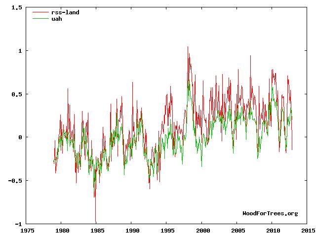 Analyse des données satellitaires UAH et RSS WoodForTrees.org