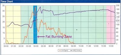 กราฟการทดสอบ Fat Burning Zone