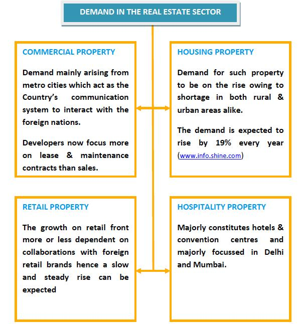 Demand in Real Estate Sector