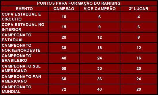 TABELA DE PONTOS NO RANKING