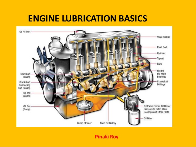 Image Result For Piston Lubrication