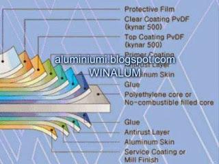 Bahan Material Aluminium Composite Panel