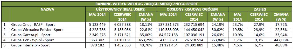 Ranking sportowych witryn internetowych wg zasięgu miesięcznego (maj-czerwiec 2014 r.) - źródło - Megapanel PBI/Gemius