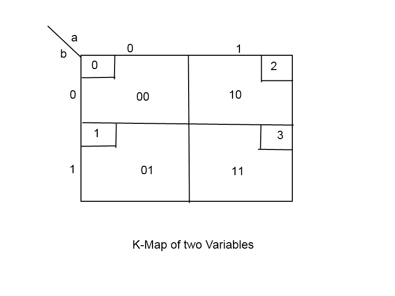 Examples Of 2 Variable K Map