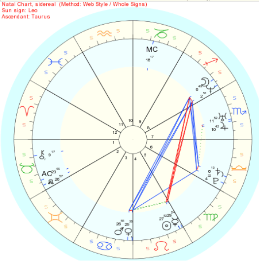 Venus in astrology chart