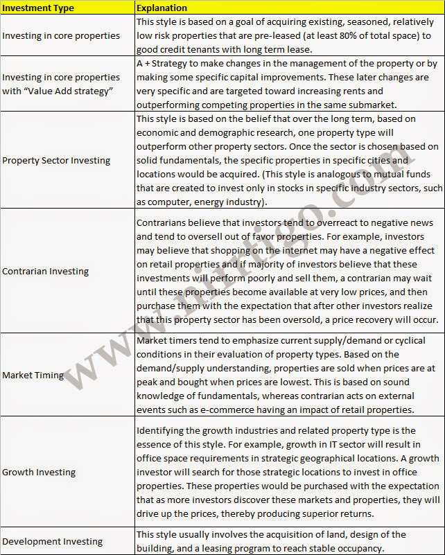 real state investment strategy essay Investing, flip, rent, hold, housing, demand - real state investment strategy.