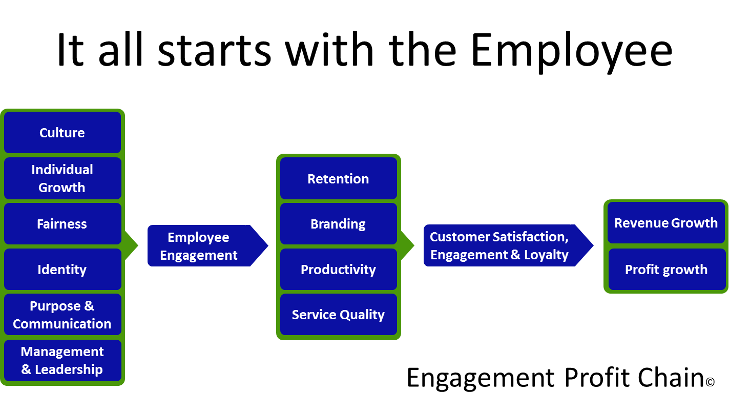 the relationship between companies and their stakeholders This blog offers tips on strengthening relationships between organizations and their stakeholders through actions and more persuasive messages these activities lead to a better reputation for the organization.