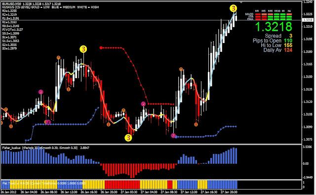 Trend pasar forex hari ini