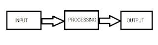 Gambar Proses Sistem Informasi