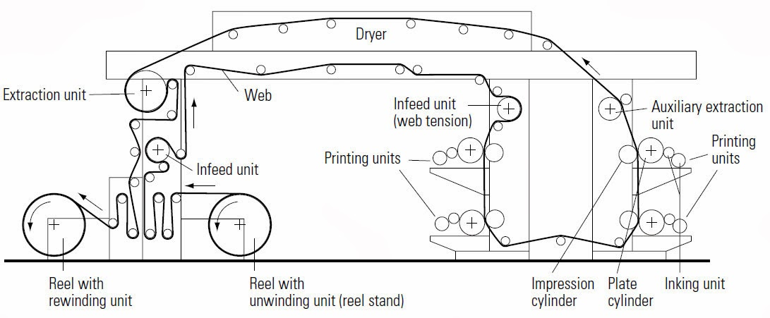 Offset Printing Press Diagram  Library Design