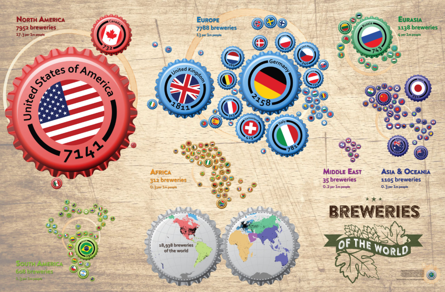 Breweries of the World