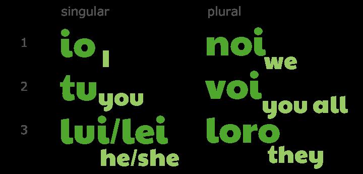 Subject/Person pronouns in Italian by ab for didattichiamo.blogspot.com