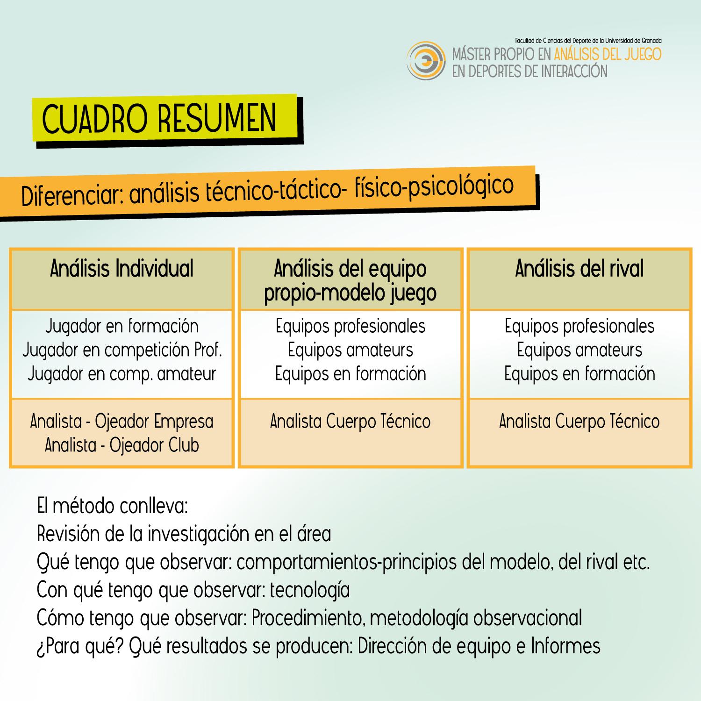 Ejemplo de cuadro resumen de Metodología de la investigación.